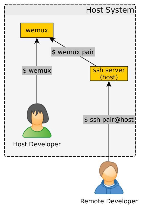Pair SSH Diagram